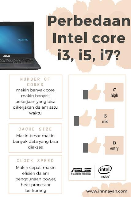 intel core i3, intel core i5, intel core i7