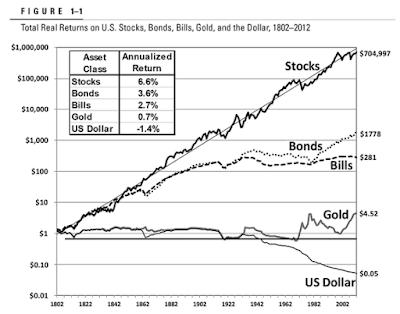 Migliori investimenti a lungo termine più sicuri da fare