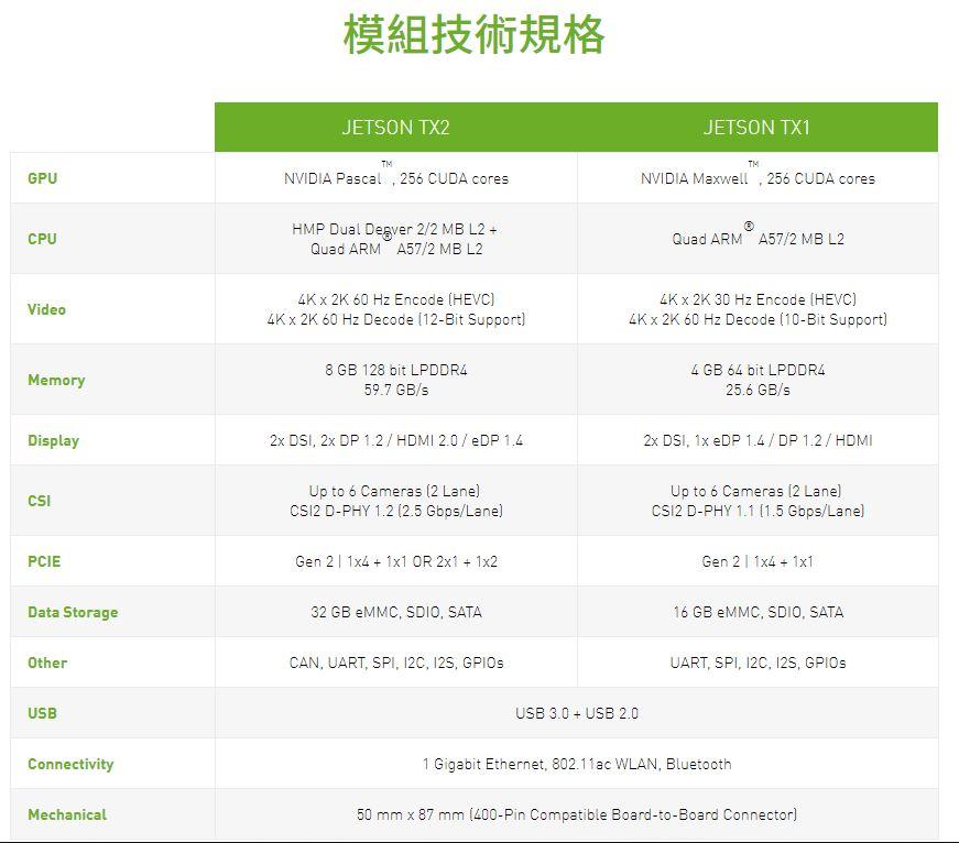 NVIDIA TX1/TX2 學習筆記- JetPack3 0 刷機