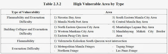 PHIVOLCS list classifying high vulnerable areas by type