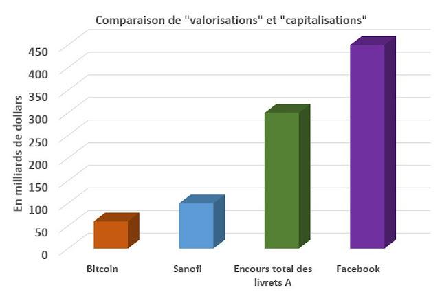 Comparaison de la valorisation du Bitcoin avec d'autres valorisations et capitalisations
