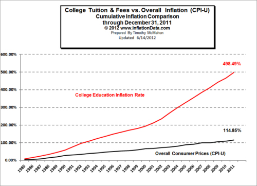 The Current Cost Debate Will Do Nothing Except Hurt Students