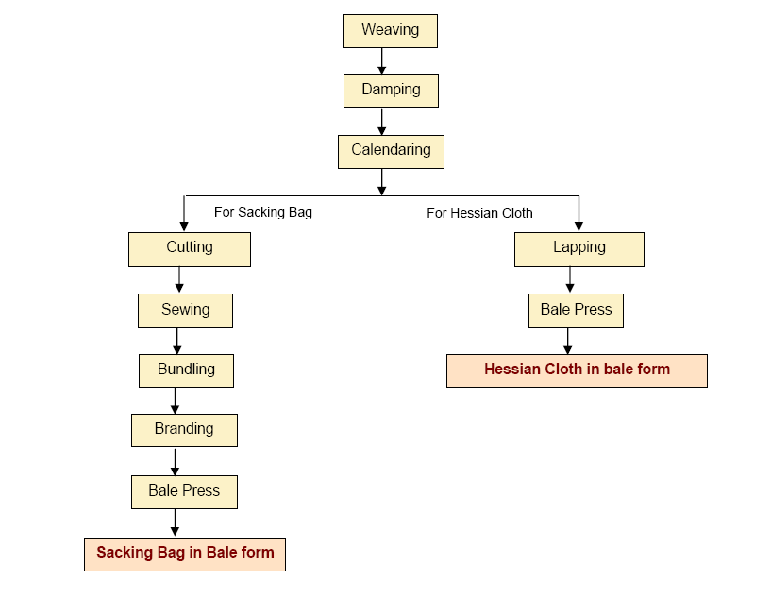 Process Flow Chart Of Jute Spinning Manufacturing