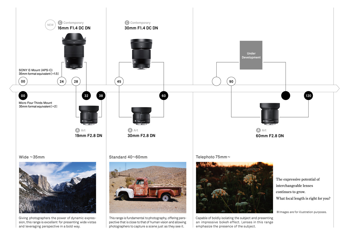 План по выпуску объективов Sigma для беззеркальных камер