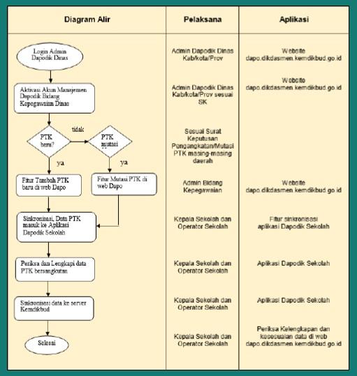 Pembagian Tugas Wewenang Admin Dapodik