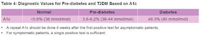 HbA1c diabetes malaysia