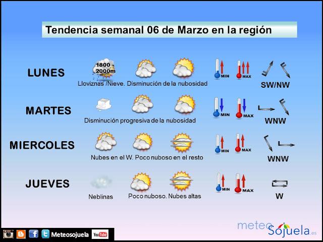 Previsión tiempo Logroño y La Rioja region. meteosojuela,josecalvo