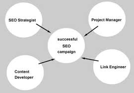 SEO: Agency, In-House Or Freelance - What Is Ideal For My Business?