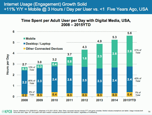 Data penggunaan perangkat mobile oleh masayarakat USA