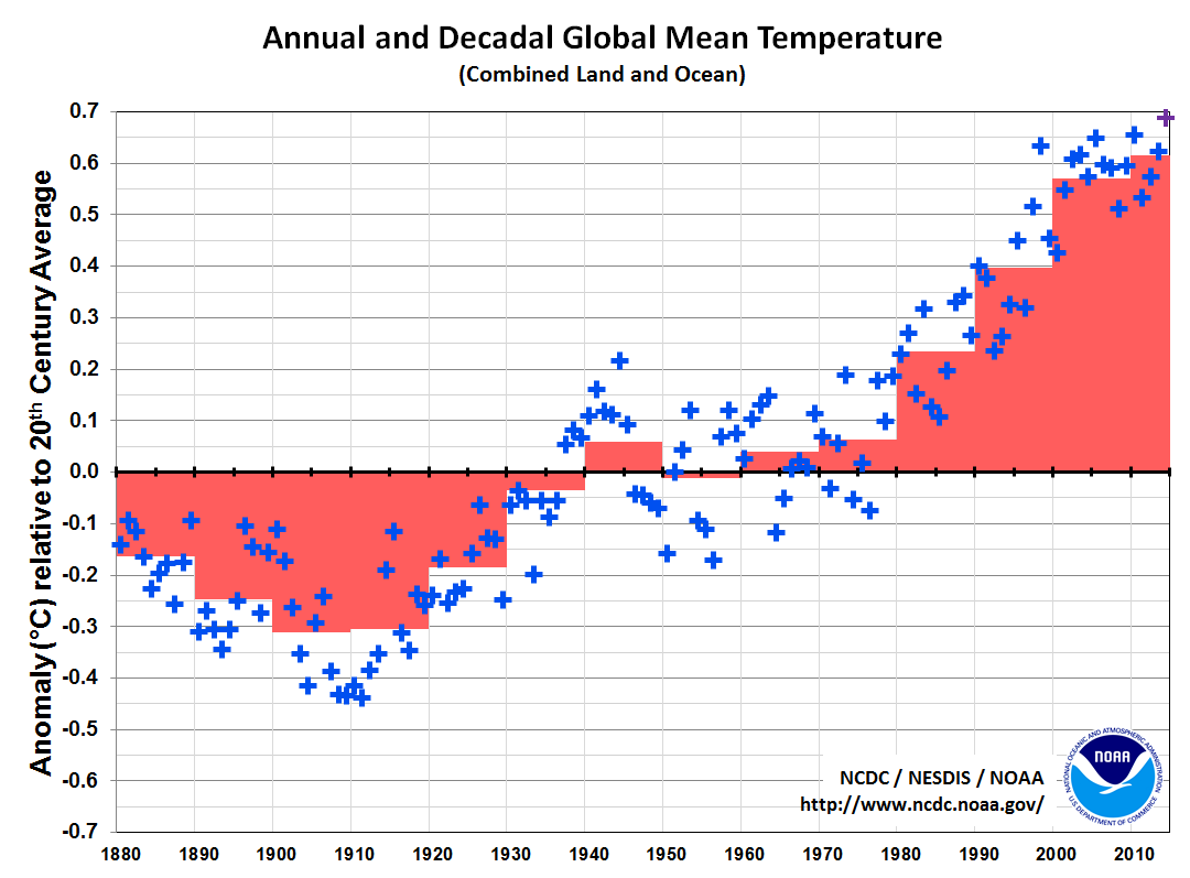 retro metric dating and climate change