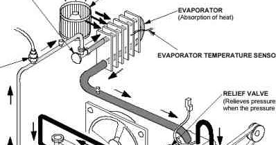 2006   2011    Honda    Civic    AC Diagnosis and Repair     Wiring