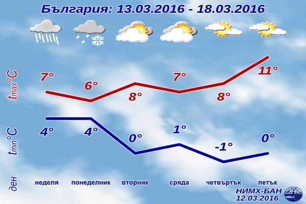 [Изображение: sedmichna-prognoza-za-vremeto-13-mart-20...t-2016.jpg]