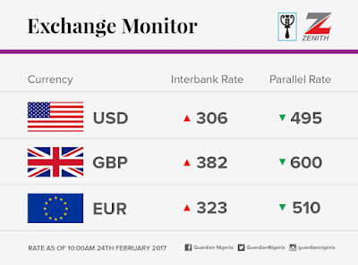 Currency exchange rate for today Feb 24th 2017