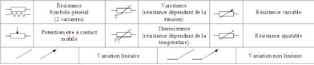 composant resistif