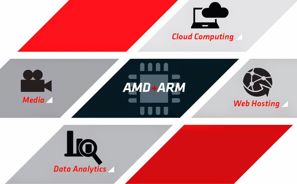 ARM-based SOCs