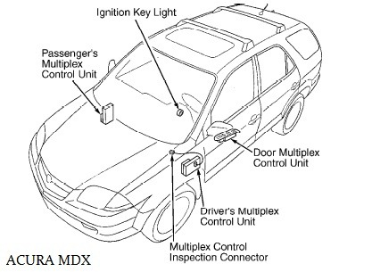 Multiplex Control System Wiring Acura MDX ~Circuit diagram on