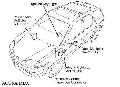 Multiplex Control System Wiring Acura MDX | audio wiring