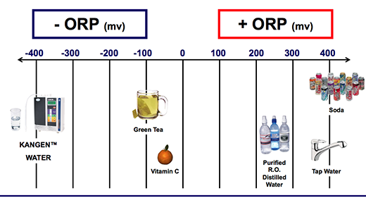 visual chart of ORP