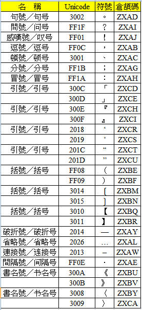 直接輸入中文標點的倉頡碼