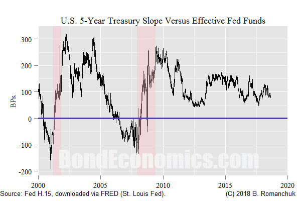 Chart: Slope From Fed Funds To 5-Year Treasury