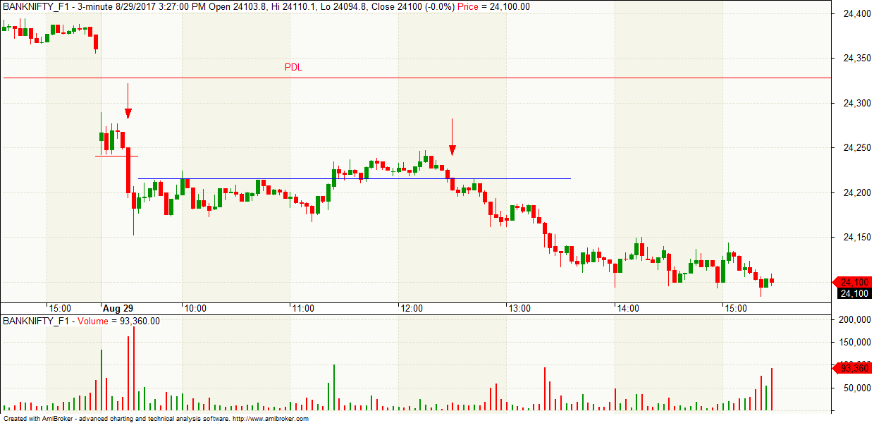 Nifty option trading tutorial