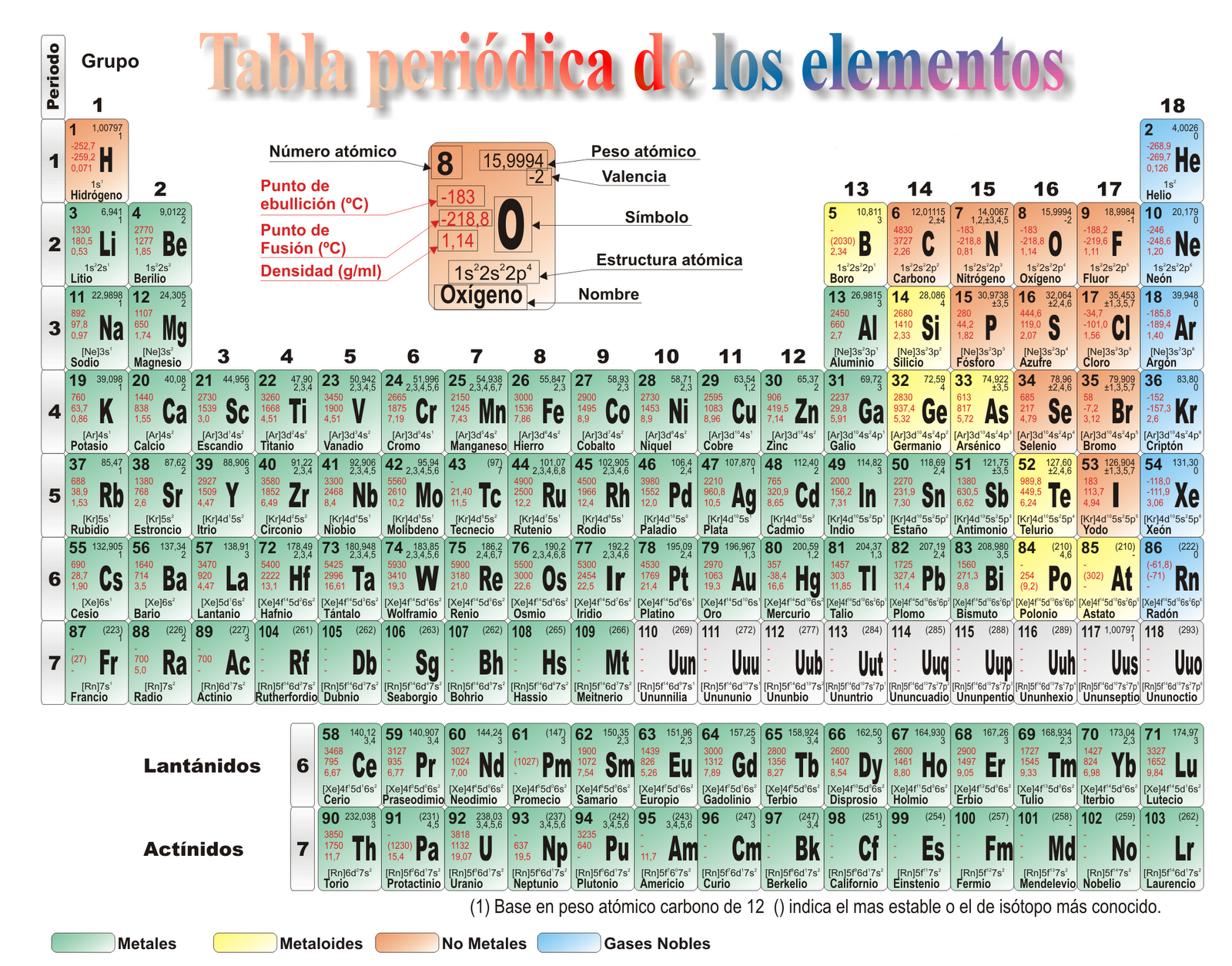 Tabla Periodica: Tabla Periodica En Blanco Related Keywords