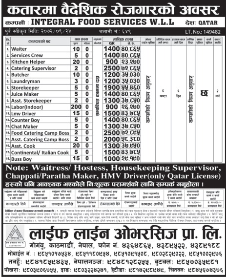 Jobs For Nepali In QATAR, Salary -Rs.72,895/