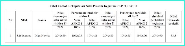 contoh tabel rekapitulasi nilai praktik pkp paud