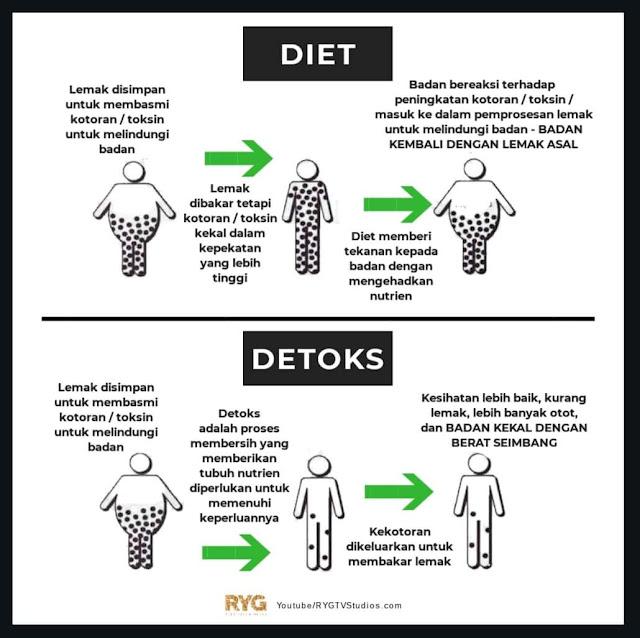 Beza Diet Dan Detoks | Wordless Wednesday