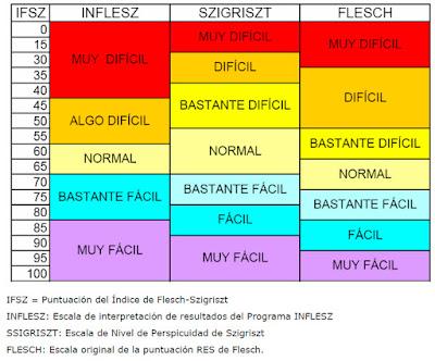Comparativa de la escala de interpretación del índice de Flesch-Szigriszt por parte de Inflesz, Szigriszt y Flesch. El nivel muy difícil es de 0-40, 0-15 y 0-30 respectivamente.