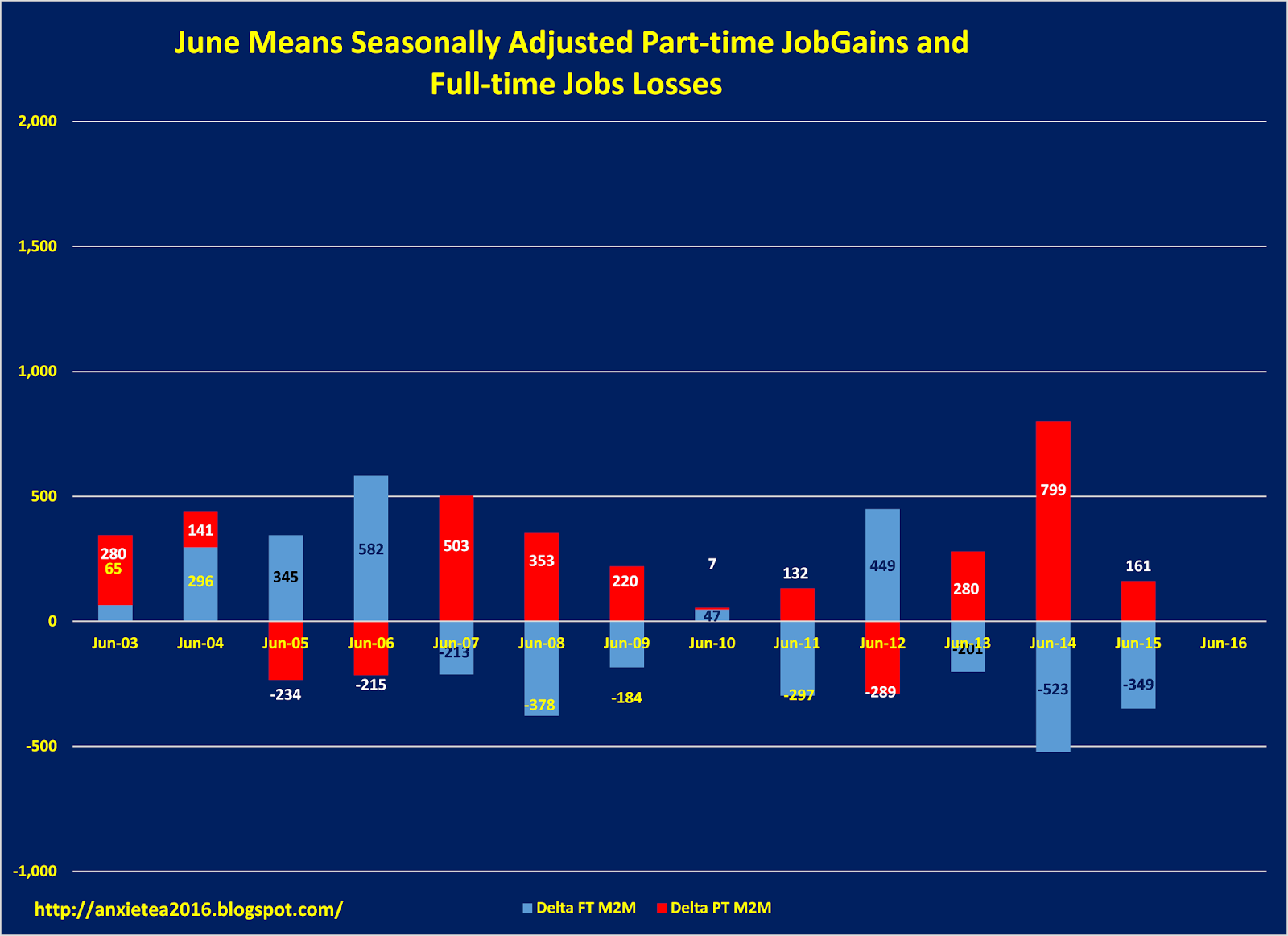 potential swoon for this month s jobs report could last we should see seasonally adjusted part time job growth and seasonally adjusted full time jobs decline the seasonally adjusted job change is not as great as