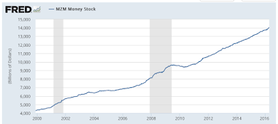 Where has the Federal Reserve's Stimulus Gone?