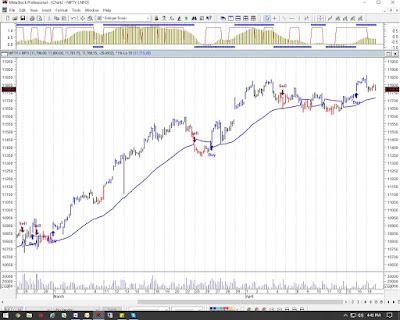 Nifty Chart 22nd April