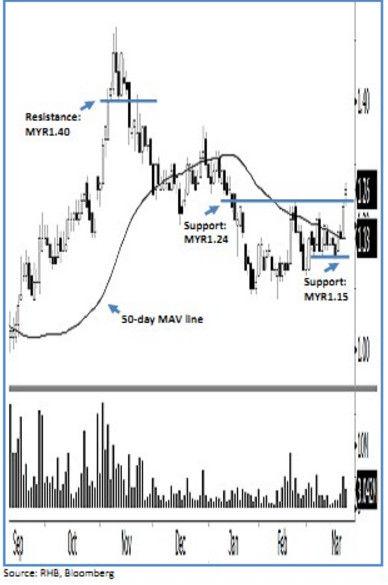 MRCB chart analysis