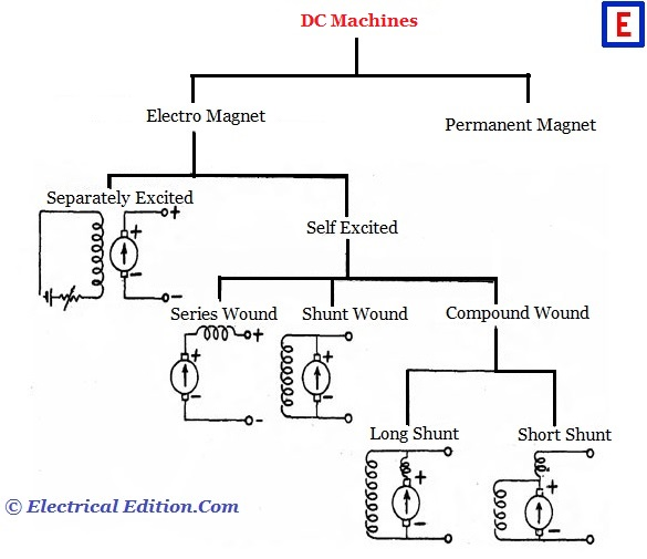 types of d c machines dc generators dc motors