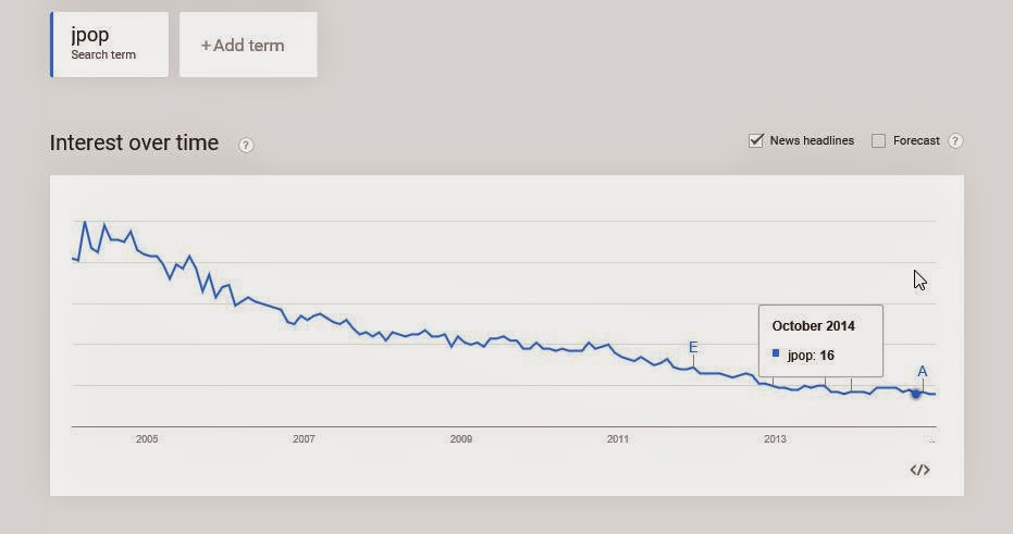 """google search term volume for """"jpop"""" between 2004 and 2014"""