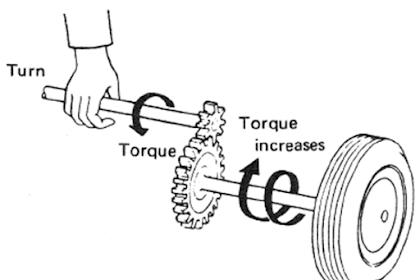 Cara Menghitung Perbandingan Gigi Pada Transmisi Mobil