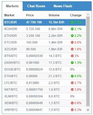 Market Bitcoin Vip