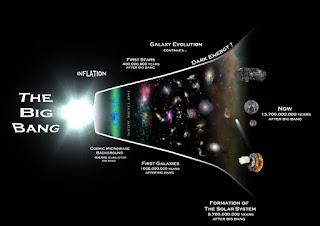 Animasi Teori Big Bang