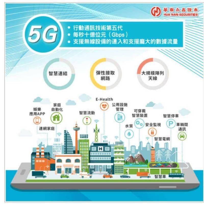 股市人蔘湯: 5G概念股-網通概念股