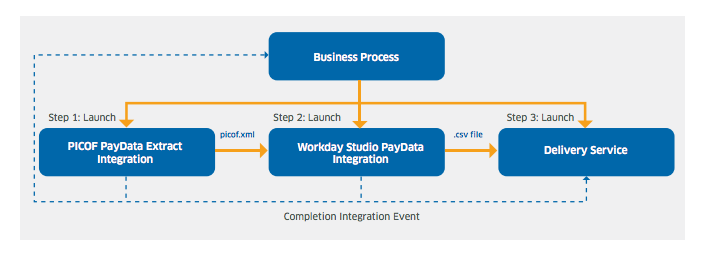 Workday HCM Concepts