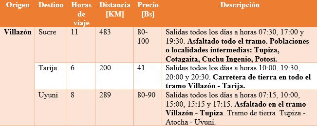 Viajes desde Villazón por rutas alternas