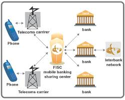 Bank Transaction System