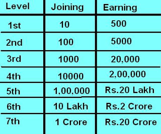 Earn 2 crore rupee by refer 10 friends using Team Triumph