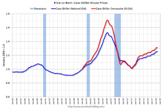 Price-to-Rent Ratio