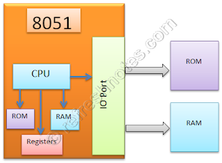 8051 Memory Types