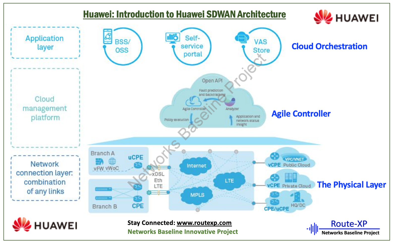 Huawei Sd Wan Architecture Route Xp Private Network Services