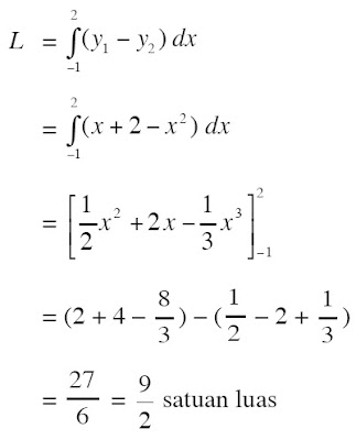 titik potong kedua kurva, yaitu x = –1 dan x = 2 merupakan batas pengintegralan
