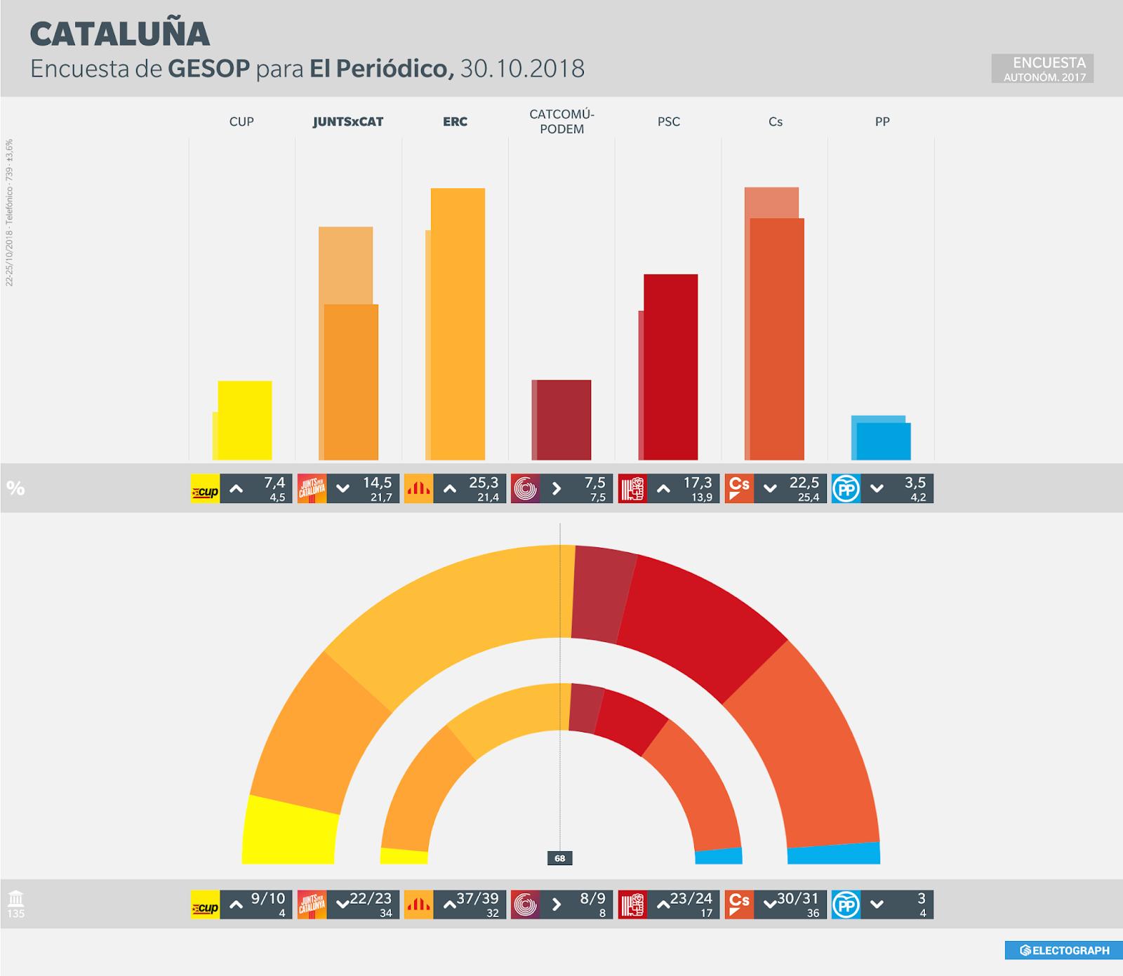 Gráfico de la encuesta para elecciones autonómicas en Cataluña realizada por GESOP para El Periódico en octubre de 2018