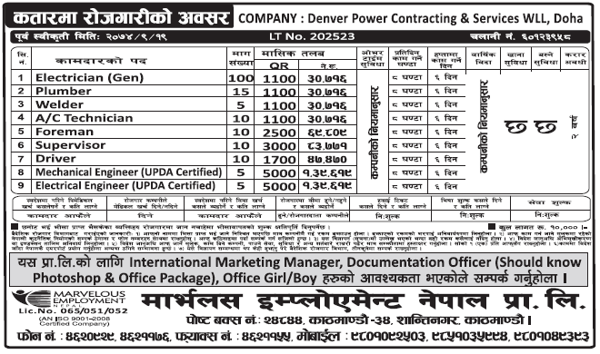 Jobs in Qatar for Nepali, Salary Rs 1,39,619